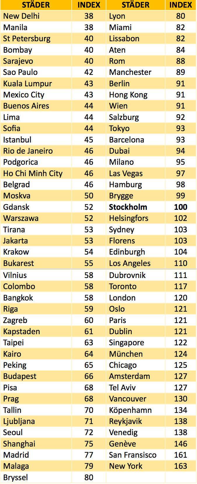 Höstens billigaste storstäder – här får du mest semester för pengarna