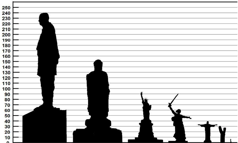 Världens högsta staty invigs i Indien