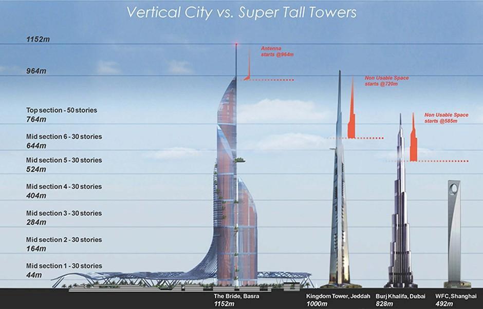 Världens högsta byggnad ska byggas i Irak