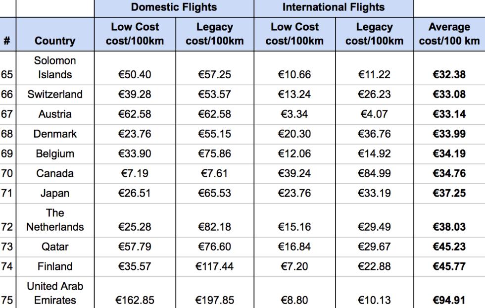 Världens billigaste – och dyraste – länder att flyga i