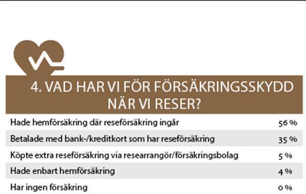Resebarometern 2016: Svenska folkets resvanor avslöjas